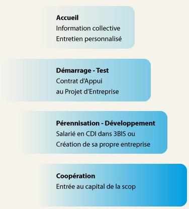 authentique nouveau authentique lisse 3BIS coopérative d'activités - Entreprendre sereinement ...